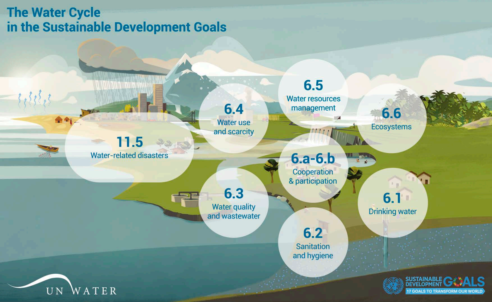 the Water Cycle with the SDG6 Targets
