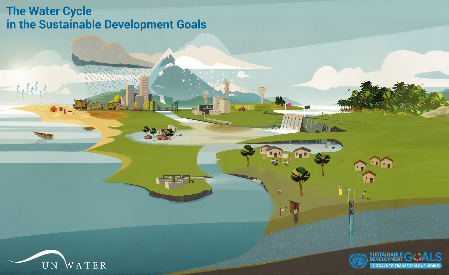 the SDG6 Water Cycle